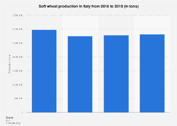 Italy: soft wheat production in 2016 and 2017