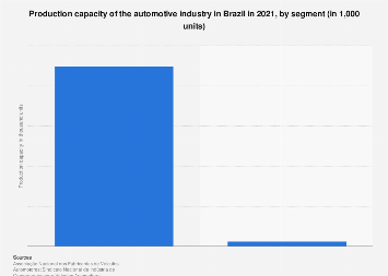 Brazil: production capacity of the automotive industry 2016, by segment