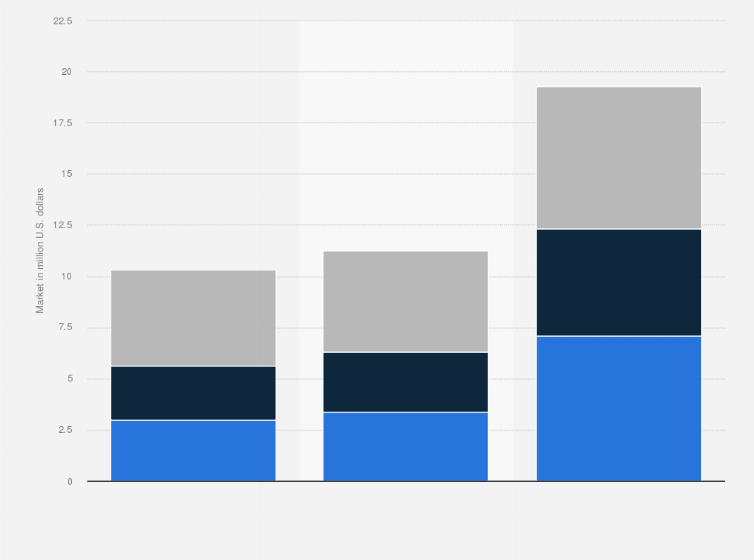 Forensic Technology Global Market Size By Segment 2015 2022 Statista