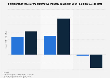 Brazil: automotive industry foreign trade values 2018