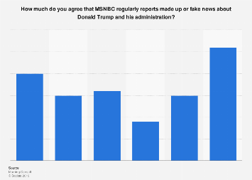 MSNBC reporting made up or fake news about Trump in the U.S. 2017