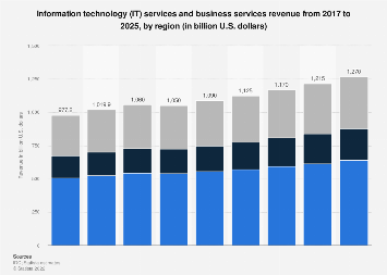 Breakdown of the global IT services and business services revenue by region 2017