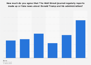 Wall Street Journal reporting made up or fake news about Trump in the U.S. 2017