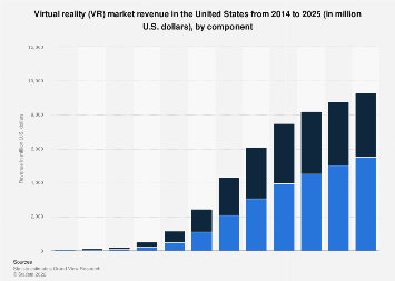 Virtual reality market size in the U.S. 2014-2025, by component