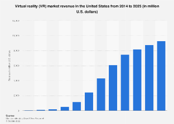 Virtual reality market size in the U.S. 2014-2025
