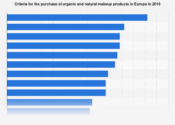 Reasons to buy organic and natural make-up products in Europe 2016