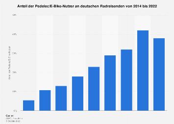 Anteil der Pedelec/E-Bike-Nutzer auf Radreisen in Deutschland bis 2016
