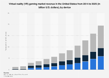 Virtual reality gaming market size in the U.S. 2014-2025, by device