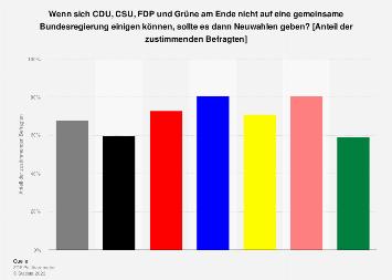 Zustimmung zu Neuwahlen bei gescheiterter Regierungsbildung nach Bundestagswahl 2017