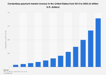 Contactless payment market size in the U.S. 2014-2025