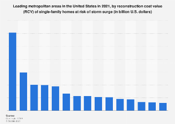 Estimated RCV of single-family homes at storm surge risk in the U.S. 2019, by metro