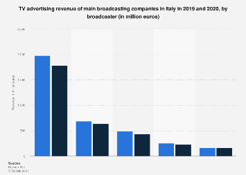 Italy: TV advertising revenues 2016-2017, by company