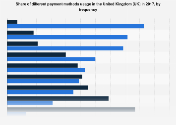Payment method frequency of use in the United Kingdom (UK) 2017
