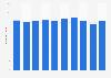 Polyester fabrics sales volume in Japan 2012-2017