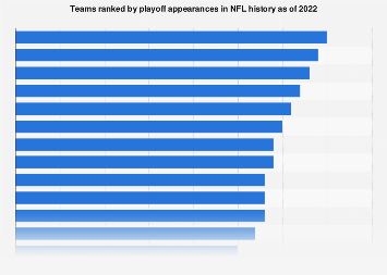 Nfl Playoff Appearances By Team 2019 Statistic