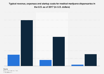 Revenue, expenses and startup costs for medical marijuana dispensaries U.S. 2017