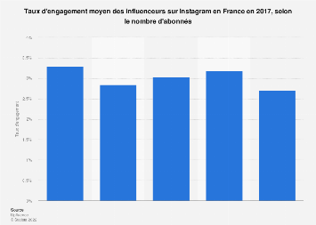 Taux d'engagement des influenceurs français sur Instagram par nombre d'abonnés 2017