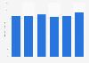 Sales volume of Hennig-Olsen Is 2012-2016