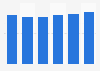 Market share of Hennig-Olsen Is 2012-2016