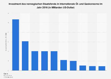 Investment des norwegischen Staatsfonds in internationale Öl- und Gaskonzerne