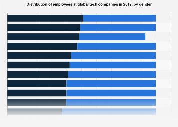 U.S. tech industry workforce diversity 2016, by gender