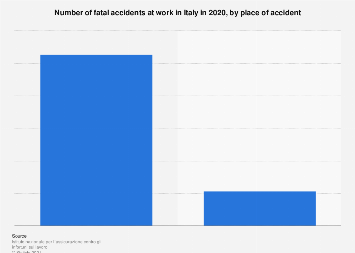 Number of fatal work accidents in Italy in 2018 | Statista