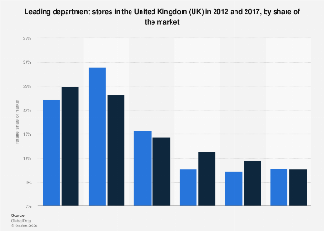 Leading department store retailers in the UK 2012-2017, by market share
