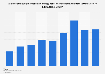 Global clean energy asset finance transactions in emerging markets 2010-2016