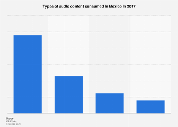 Mexico: types of audio content consumed 2017