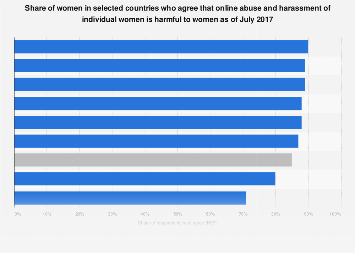 Perception of the general harmfulness of online abuse of women 2017