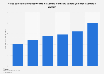 Video game sales Australia 2013-2018