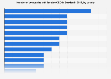 Number of companies with females CEO in Sweden 2017, by county