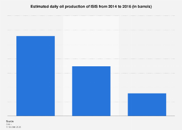 Daily oil production of ISIS 2014-2016
