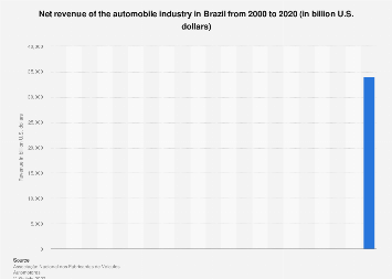 Brazil: automobile industry net revenue 2000-2015