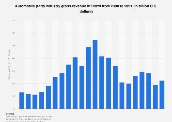 Brazil: auto parts industry gross revenue 2000-2015