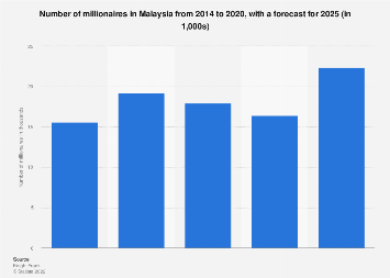 Number of millionaires Malaysia 2013-2023