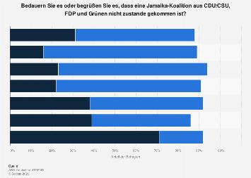 Bewertung der gescheiterten Jamaika-Sondierungsgespräche nach der Bundestagswahl 2017
