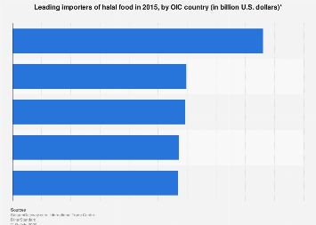 Major importers of halal food worldwide 2015 | Statista