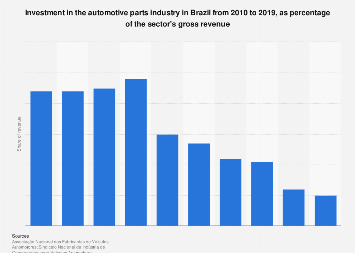 Brazil: auto parts industry investments as percentage of revenue 2010-2015