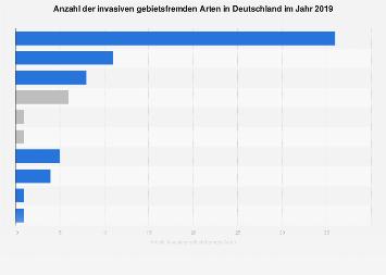 Invasive gebietsfremde Arten in Deutschland 2017