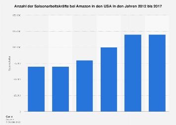 Anzahl der Saisonarbeiter von Amazon in den USA bis 2017