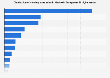 Mexico: mobile phone market share 2017, by vendor