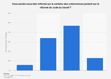 Sentiment d'information sur les ordonnances réformant le code du travail France 2017