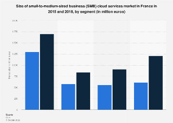 SMB cloud services market size in France 2015-2018, by segment