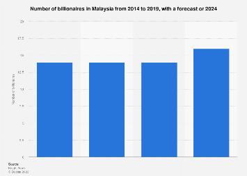Malaysia Number Of Billionaires 2014 2019 Statista