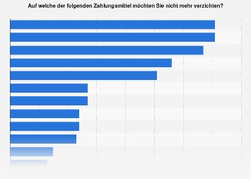 Nutzung von Mobile Payment-Anbietern in der Schweiz 2018