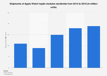 Apple Watch haptics shipments worldwide 2015-2019