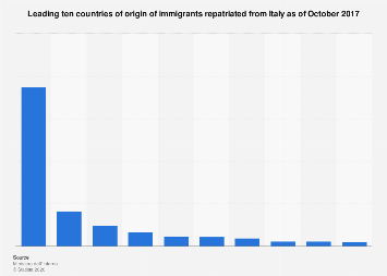 Italy: top ten countries of origin of immigrants repatriated from Italy in 2017