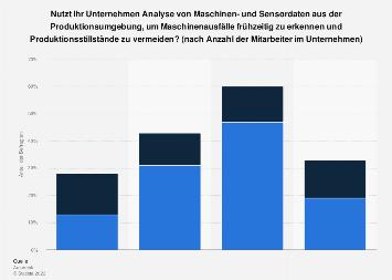 Nutzung von Maschinen- und Sensordaten in Unternehmen 2017