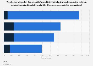 Einsatz von Software für technische Anwendungen in Unternehmen 2017